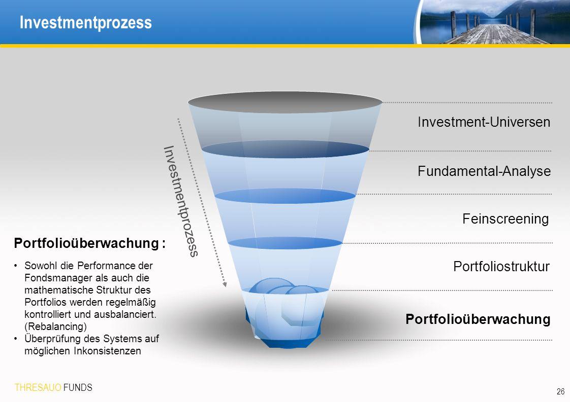 THRESAUO FUNDS 26 Investmentprozess Investment-Universen Portfolioüberwachung Feinscreening Investmentprozess Portfolioüberwachung : Sowohl die Performance der Fondsmanager als auch die mathematische Struktur des Portfolios werden regelmäßig kontrolliert und ausbalanciert.