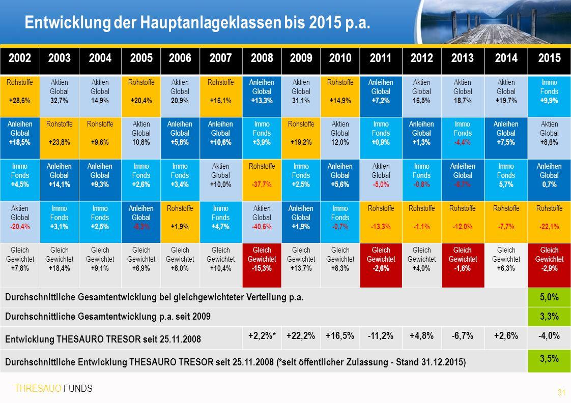 THRESAUO FUNDS Entwicklung der Hauptanlageklassen bis 2015 p.a.