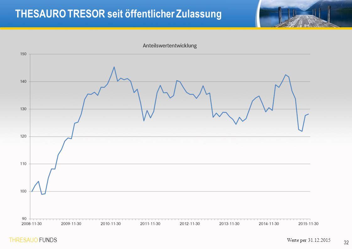 THRESAUO FUNDS 32 THESAURO TRESOR seit öffentlicher Zulassung Werte per 31.12.2015