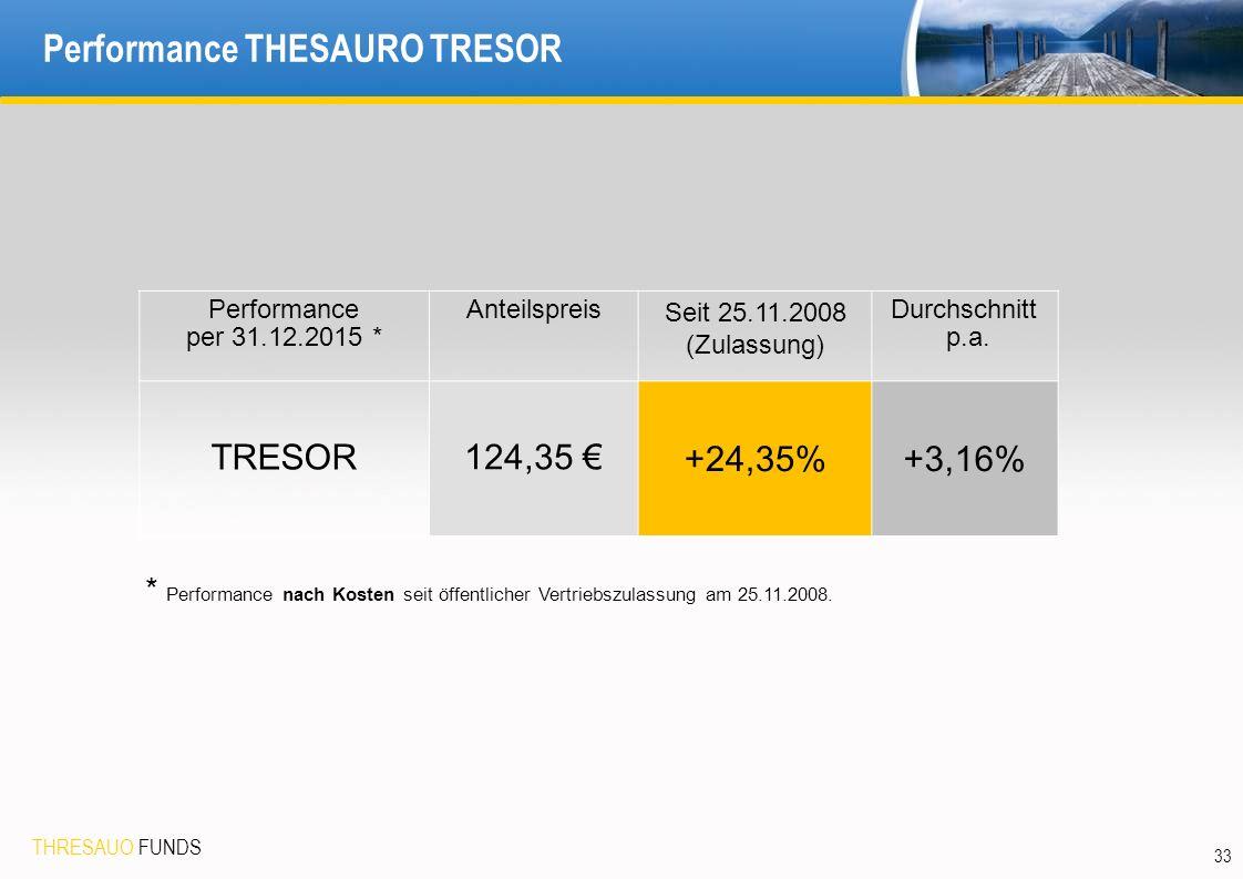 THRESAUO FUNDS 33 Performance THESAURO TRESOR Performance per 31.12.2015 * Anteilspreis Seit 25.11.2008 (Zulassung) Durchschnitt p.a.