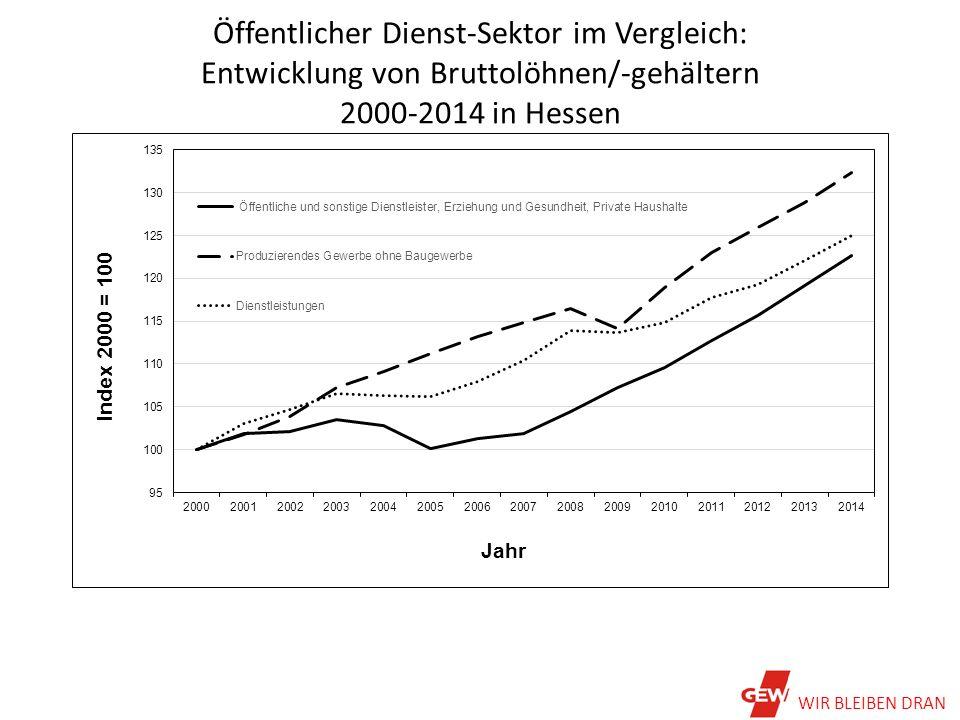 Öffentlicher Dienst-Sektor im Vergleich: Entwicklung von Bruttolöhnen/-gehältern 2000-2014 in Hessen WIR BLEIBEN DRAN