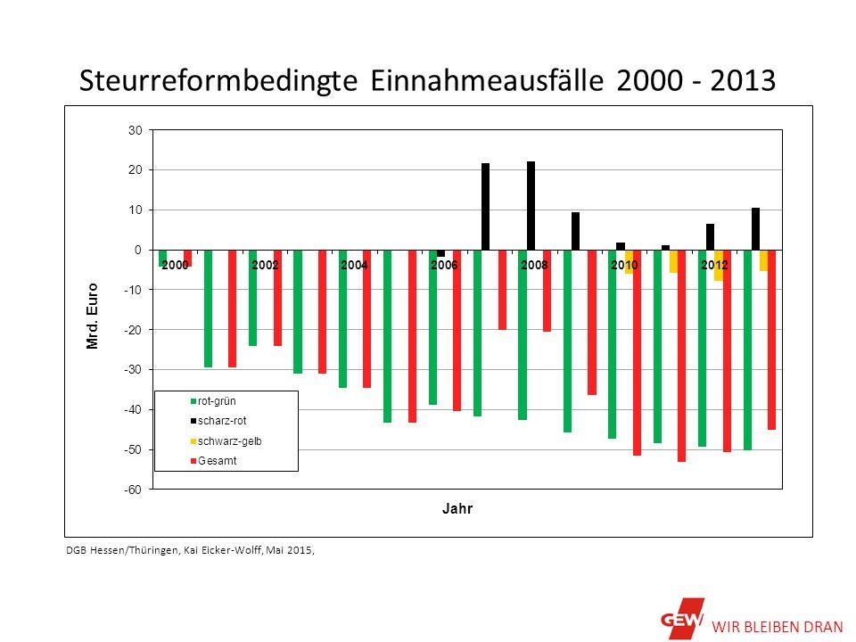 Steurreformbedingte Einnahmeausfälle 2000 - 2013 DGB Hessen/Thüringen, Kai Eicker-Wolff, Mai 2015, WIR BLEIBEN DRAN
