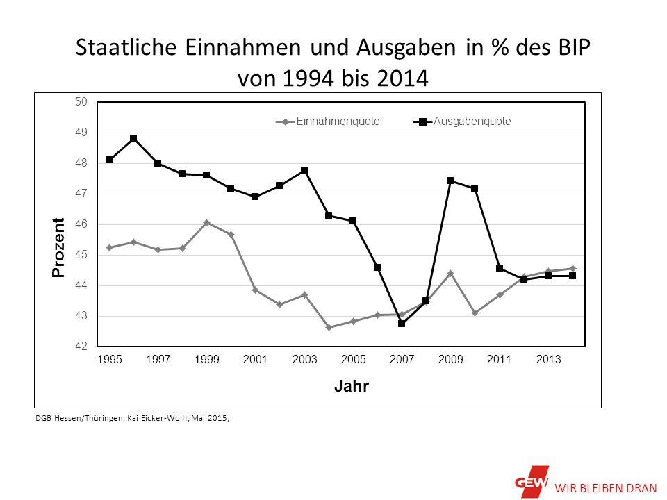 Staatliche Einnahmen und Ausgaben in % des BIP von 1994 bis 2014 DGB Hessen/Thüringen, Kai Eicker-Wolff, Mai 2015, WIR BLEIBEN DRAN