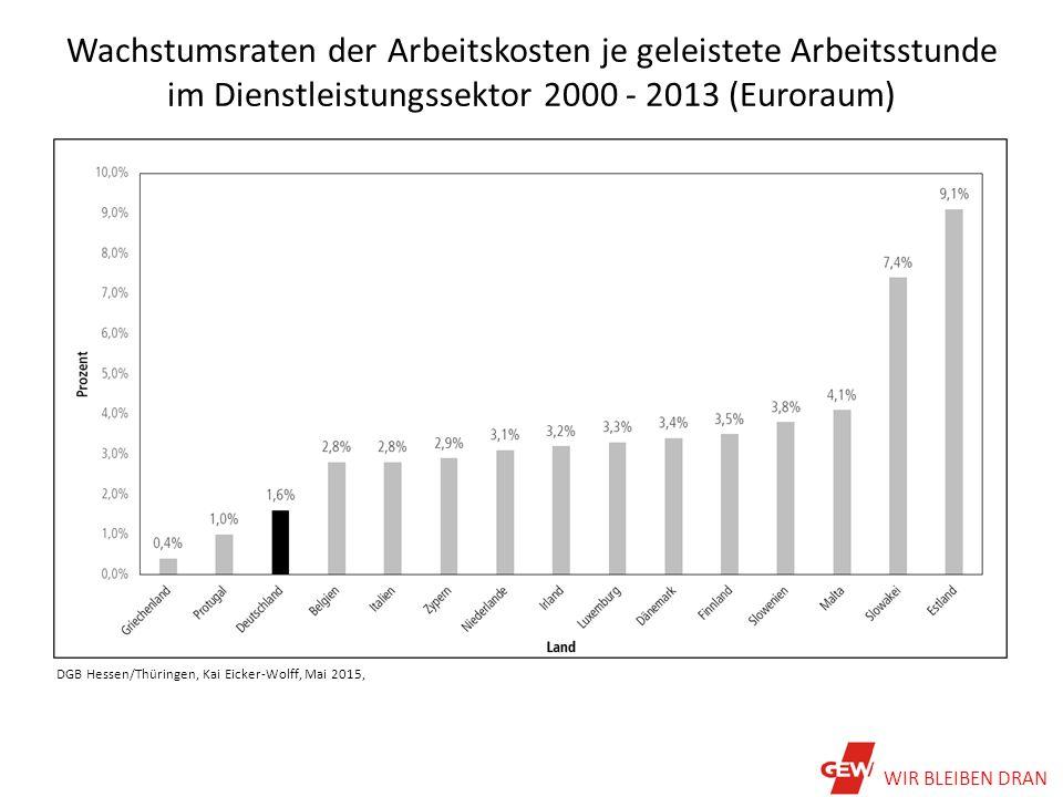 Wachstumsraten der Arbeitskosten je geleistete Arbeitsstunde im Dienstleistungssektor 2000 - 2013 (Euroraum) DGB Hessen/Thüringen, Kai Eicker-Wolff, Mai 2015, WIR BLEIBEN DRAN