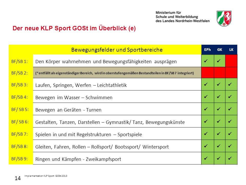 14 Der neue KLP Sport GOSt im Überblick (e) Bewegungsfelder und Sportbereiche EPhGKLK BF/SB 1: Den Körper wahrnehmen und Bewegungsfähigkeiten ausprägen BF/SB 2: (*entfällt als eigenständiger Bereich, wird in oberstufengemäßen Bestandteilen in BF/SB 7 integriert) BF/SB 3: Laufen, Springen, Werfen – Leichtathletik BF/SB 4: Bewegen im Wasser – Schwimmen BF/ SB 5: Bewegen an Geräten - Turnen BF/ SB 6: Gestalten, Tanzen, Darstellen – Gymnastik/ Tanz, Bewegungskünste BF/SB 7: Spielen in und mit Regelstrukturen – Sportspiele BF/SB 8: Gleiten, Fahren, Rollen – Rollsport/ Bootssport/ Wintersport BF/SB 9: Ringen und Kämpfen - Zweikampfsport Implementation KLP Sport GOSt 2013