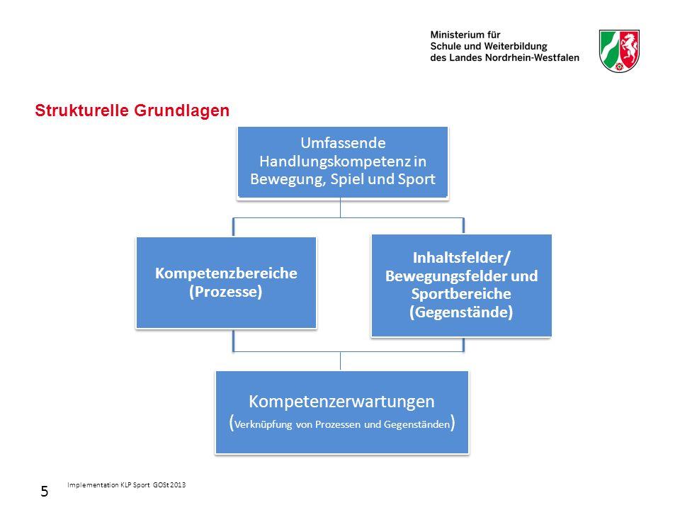 Implementation KLP Sport GOSt 2013 Strukturelle Grundlagen Umfassende Handlungskompetenz in Bewegung, Spiel und Sport Kompetenzbereiche (Prozesse) Inhaltsfelder/ Bewegungsfelder und Sportbereiche (Gegenstände) Kompetenzerwartungen ( Verknüpfung von Prozessen und Gegenständen ) 5