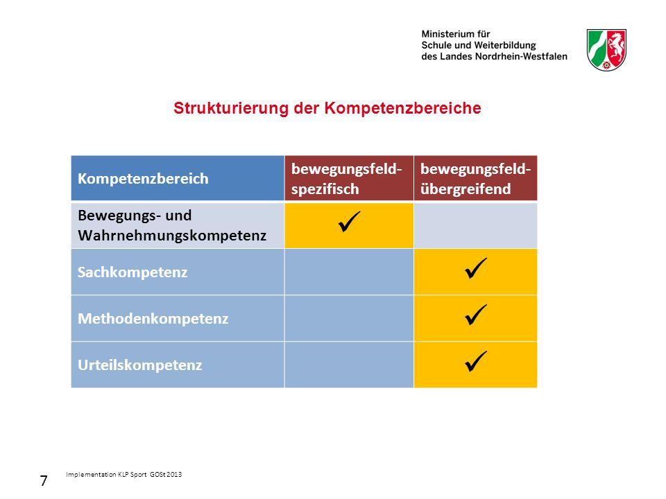 7 Strukturierung der Kompetenzbereiche Kompetenzbereich bewegungsfeld- spezifisch bewegungsfeld- übergreifend Bewegungs- und Wahrnehmungskompetenz Sachkompetenz Methodenkompetenz Urteilskompetenz Implementation KLP Sport GOSt 2013