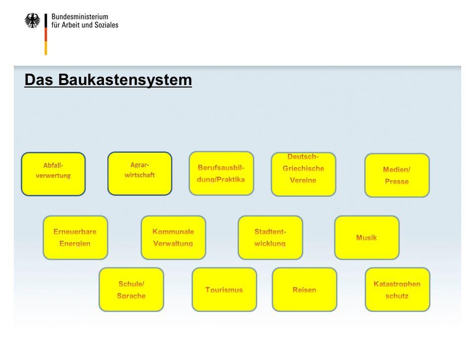 Das Baukastensystem