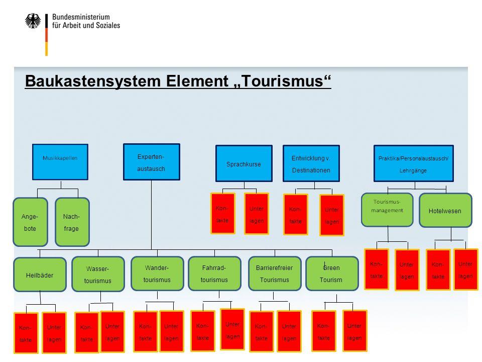 "Baukastensystem Element ""Tourismus Experten- austausch Praktika/Personalaustausch/ Lehrgänge Entwicklung v."