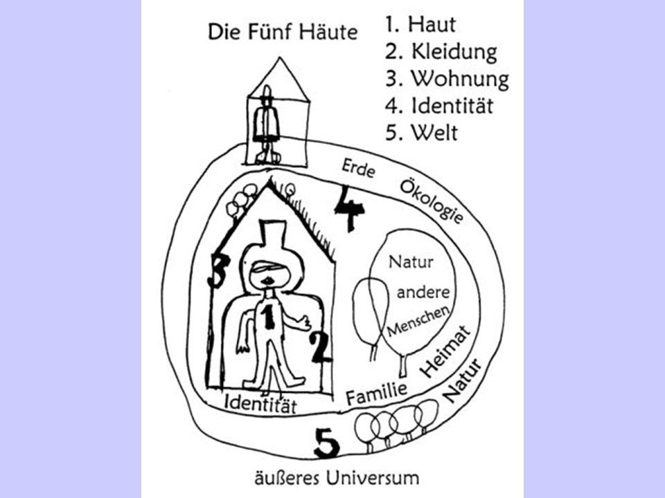 Hundertwasser meinte, dass jeder Mensch fünf Häute hat, die ihn umgeben. Die erste Haut: Die Menschenhaut, die den Körper und die Gedanken, Ideen und