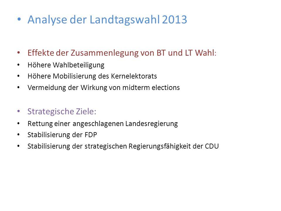 Analyse der Landtagswahl 2013 Effekte der Zusammenlegung von BT und LT Wahl : Höhere Wahlbeteiligung Höhere Mobilisierung des Kernelektorats Vermeidun