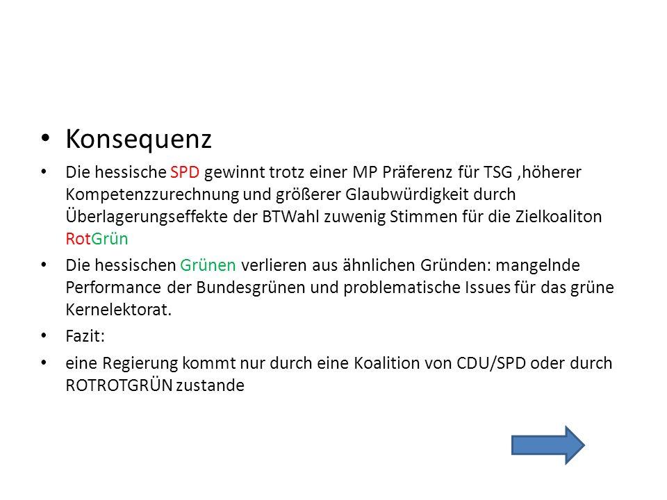 Konsequenz Die hessische SPD gewinnt trotz einer MP Präferenz für TSG,höherer Kompetenzzurechnung und größerer Glaubwürdigkeit durch Überlagerungseffekte der BTWahl zuwenig Stimmen für die Zielkoaliton RotGrün Die hessischen Grünen verlieren aus ähnlichen Gründen: mangelnde Performance der Bundesgrünen und problematische Issues für das grüne Kernelektorat.