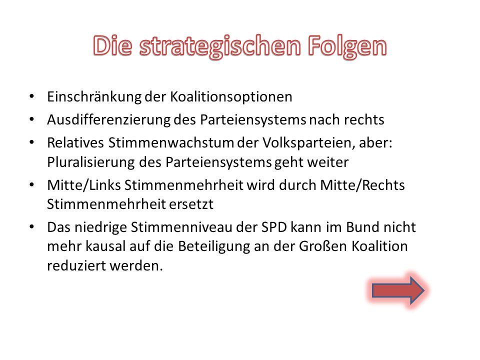 Einschränkung der Koalitionsoptionen Ausdifferenzierung des Parteiensystems nach rechts Relatives Stimmenwachstum der Volksparteien, aber: Pluralisierung des Parteiensystems geht weiter Mitte/Links Stimmenmehrheit wird durch Mitte/Rechts Stimmenmehrheit ersetzt Das niedrige Stimmenniveau der SPD kann im Bund nicht mehr kausal auf die Beteiligung an der Großen Koalition reduziert werden.