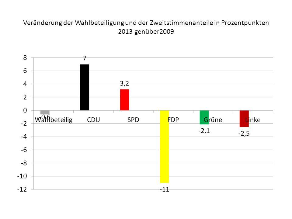 Veränderung der Wahlbeteiligung und der Zweitstimmenanteile in Prozentpunkten 2013 genüber2009