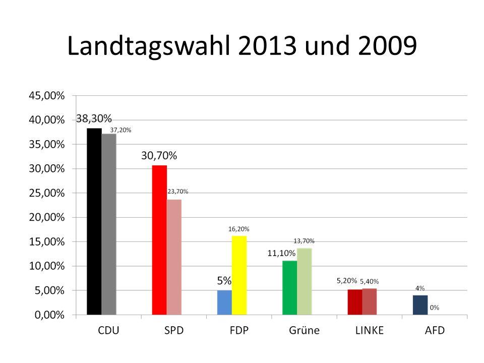 Veränderung der Wahlbeteiligung und der Landesstimmenanteile 2013 gegenüber 2009 in Prozentpunkten