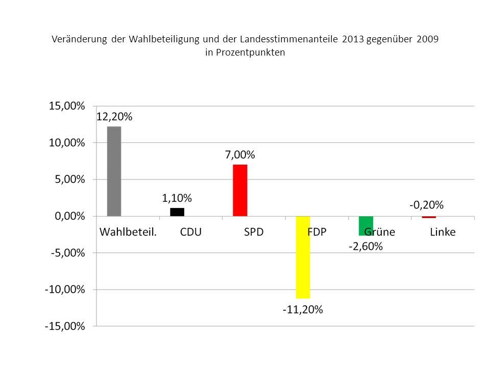 Frankfurt Wahlbeteiligung und Stimmenanteile(Veränderung in Prozentpunkten)