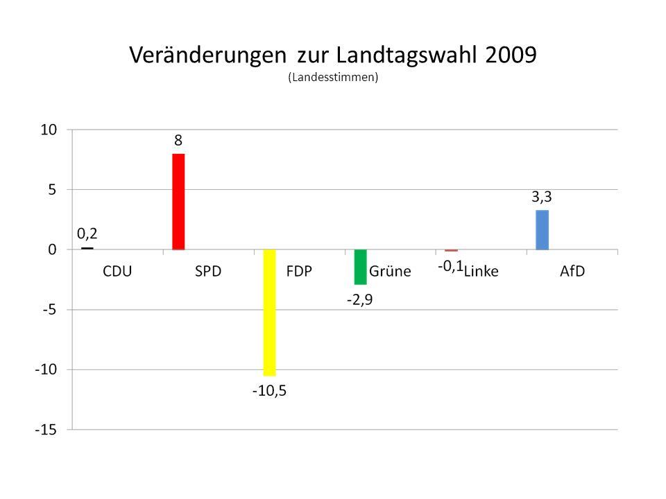 Veränderungen zur Landtagswahl 2009 (Landesstimmen)