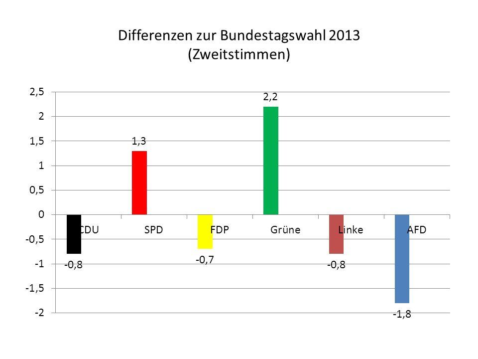 Differenzen zur Bundestagswahl 2013 (Zweitstimmen)