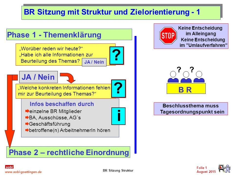 BR Sitzung Struktur Folie 1 August 2015 www.sobi-goettingen.de BR Sitzung mit Struktur und Zielorientierung - 1 Beschlussthema muss Tagesordnungspunkt