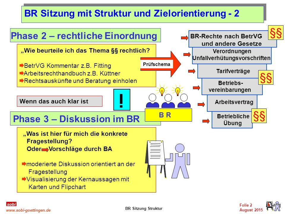 """BR Sitzung Struktur Folie 2 August 2015 www.sobi-goettingen.de """"Wie beurteile ich das Thema §§ rechtlich?  BetrVG Kommentar z.B. Fitting  Arbeitsrec"""