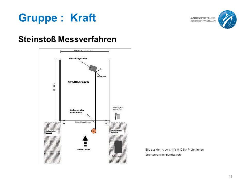 Gruppe : Kraft Steinstoß Messverfahren Bild aus der: Arbeitshilfe für D S A Prüfer/innen Sportschule der Bundeswehr 19