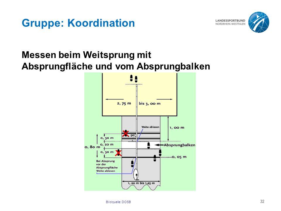Gruppe: Koordination Messen beim Weitsprung mit Absprungfläche und vom Absprungbalken Bildquelle: DOSB 32