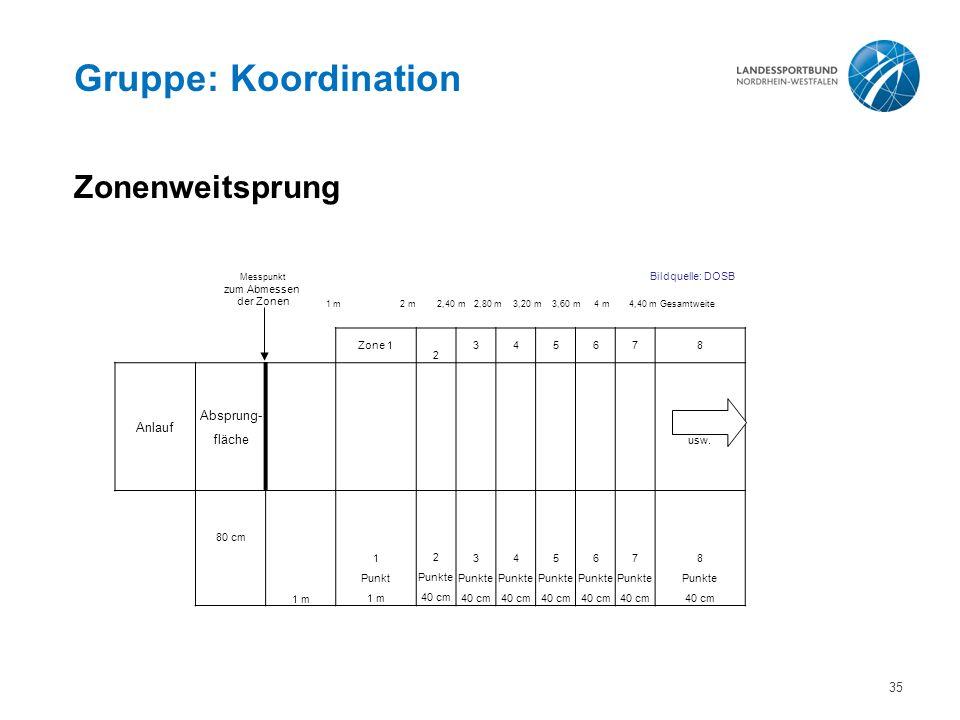Gruppe: Koordination Zonenweitsprung Bildquelle: DOSB 1 m 2 m 2,40 m 2,80 m 3,20 m 3,60 m 4 m 4,40 m Gesamtweite Zone 1 2 345678 Anlauf Absprung- fläche usw.