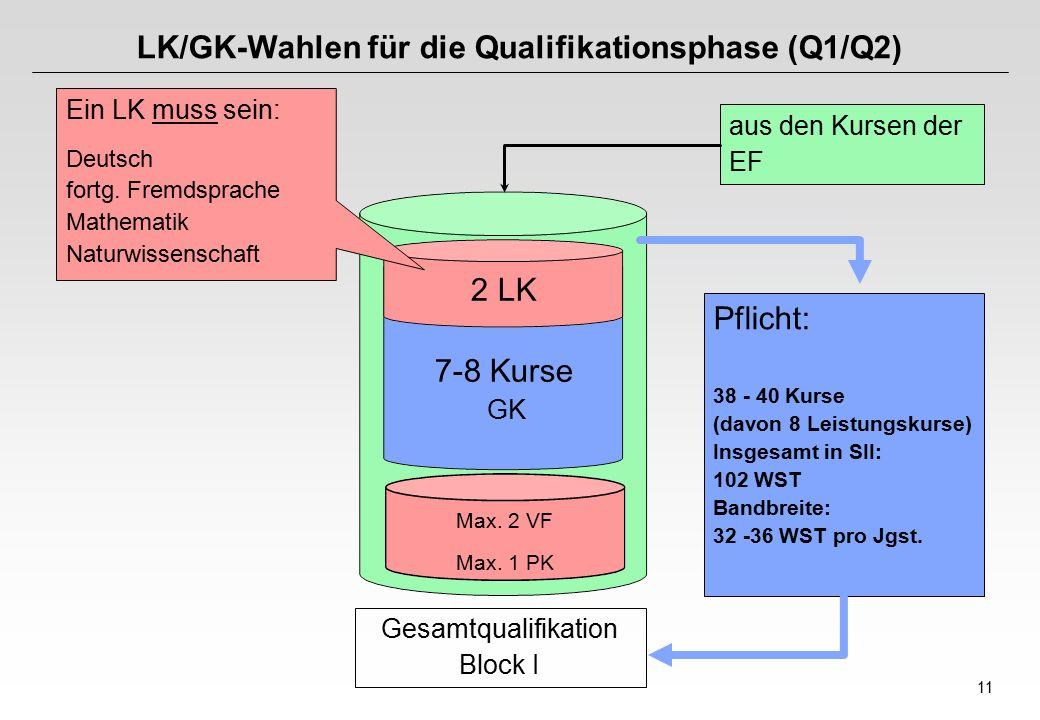 11 Gesamtqualifikation Block I LK/GK-Wahlen für die Qualifikationsphase (Q1/Q2) Ein LK muss sein: Deutsch fortg.