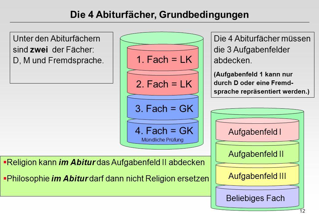 12 Die 4 Abiturfächer, Grundbedingungen Unter den Abiturfächern sind zwei der Fächer: D, M und Fremdsprache.