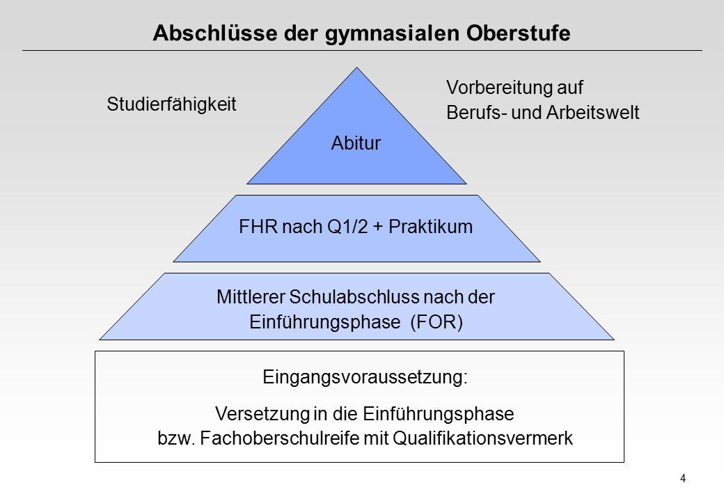 4 Abschlüsse der gymnasialen Oberstufe Abitur FHR nach Q1/2 + Praktikum Mittlerer Schulabschluss nach der Einführungsphase (FOR) Eingangsvoraussetzung: Versetzung in die Einführungsphase bzw.