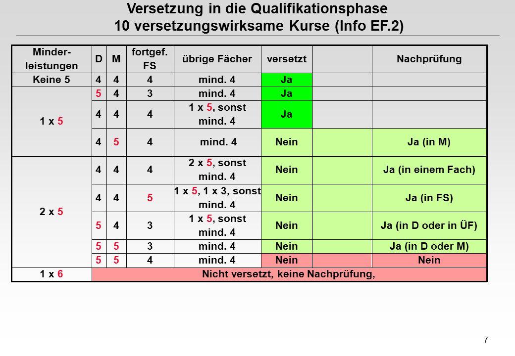 7 Versetzung in die Qualifikationsphase 10 versetzungswirksame Kurse (Info EF.2) Nicht versetzt, keine Nachprüfung,1 x 6 Nein mind.