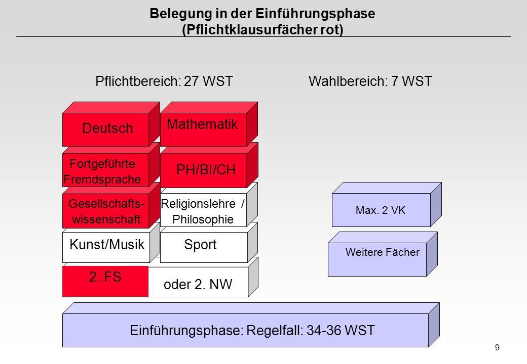 9 Belegung in der Einführungsphase (Pflichtklausurfächer rot) Pflichtbereich: 27 WSTWahlbereich: 7 WST Einführungsphase: Regelfall: 34-36 WST Weitere Fächer Max.