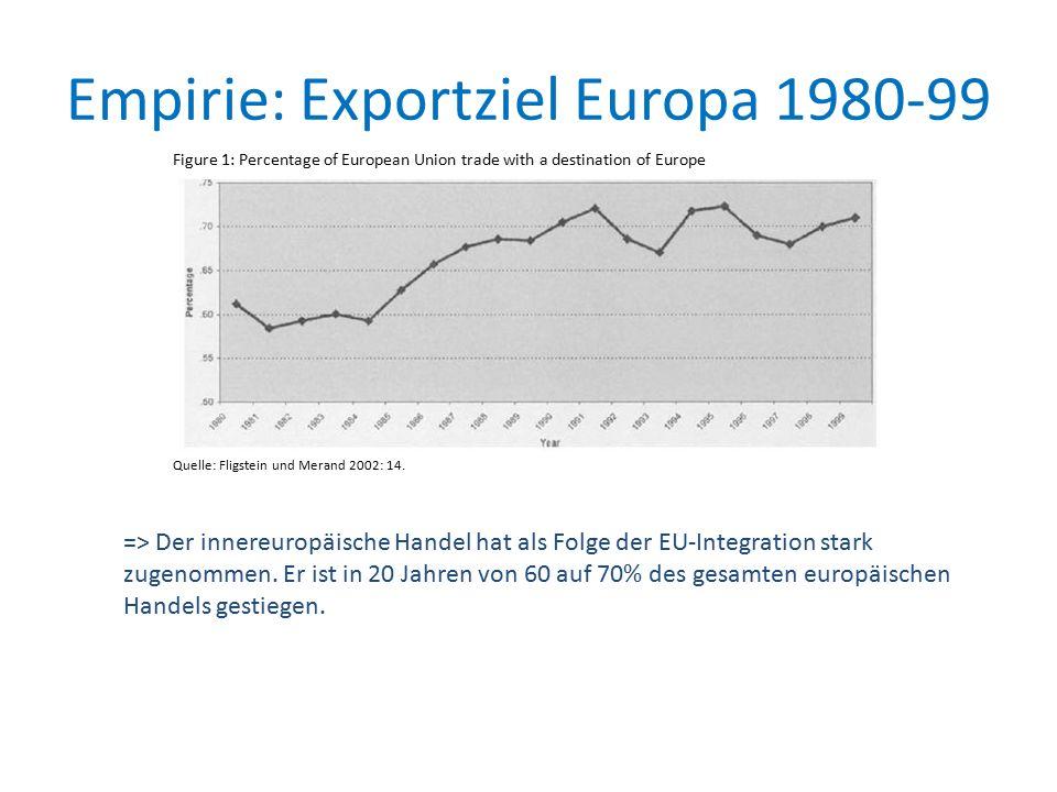 Empirie: Exportziel Europa 1980-99 Quelle: Fligstein und Merand 2002: 14.