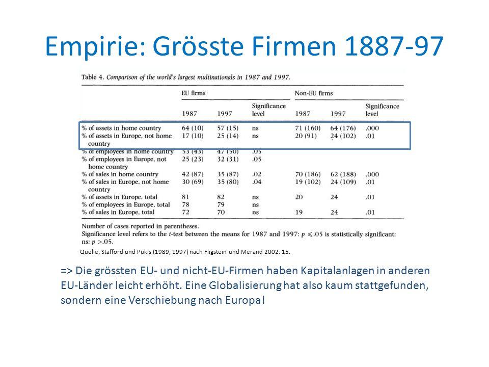 Empirie: Grösste Firmen 1887-97 => Die grössten EU- und nicht-EU-Firmen haben Kapitalanlagen in anderen EU-Länder leicht erhöht.
