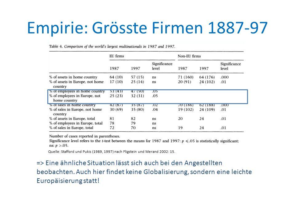 Empirie: Grösste Firmen 1887-97 => Eine ähnliche Situation lässt sich auch bei den Angestellten beobachten.