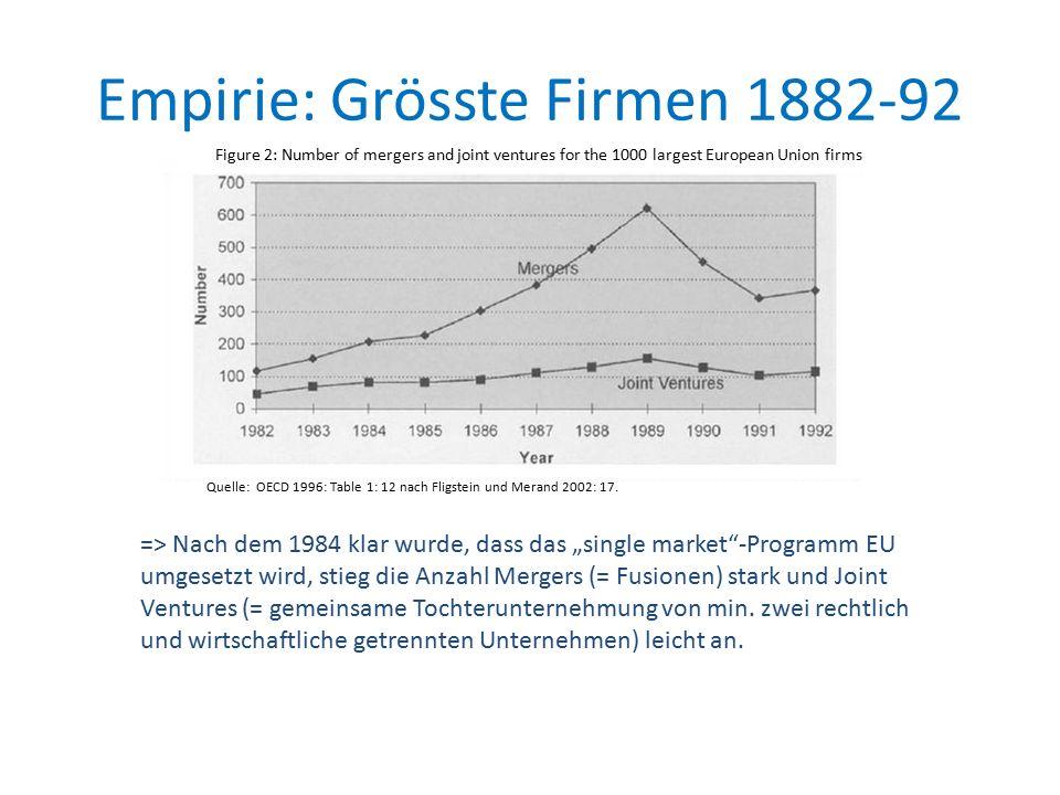 """Empirie: Grösste Firmen 1882-92 => Nach dem 1984 klar wurde, dass das """"single market -Programm EU umgesetzt wird, stieg die Anzahl Mergers (= Fusionen) stark und Joint Ventures (= gemeinsame Tochterunternehmung von min."""