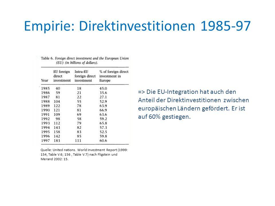 Empirie: Direktinvestitionen 1985-97 => Die EU-Integration hat auch den Anteil der Direktinvestitionen zwischen europäischen Ländern gefördert.