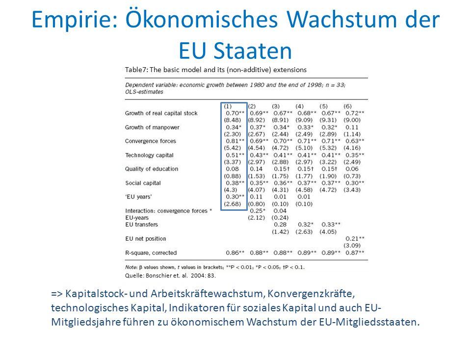Empirie: Ökonomisches Wachstum der EU Staaten Quelle: Bonschier et. al. 2004: 83. Table7: The basic model and its (non-additive) extensions => Kapital