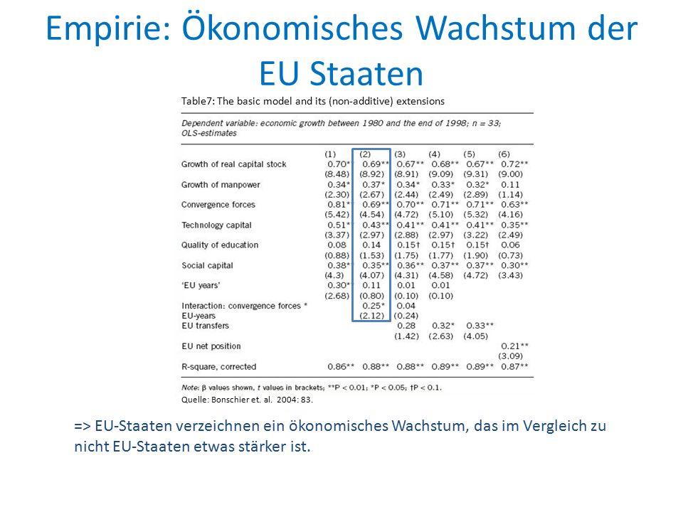 Empirie: Ökonomisches Wachstum der EU Staaten Quelle: Bonschier et. al. 2004: 83. Table7: The basic model and its (non-additive) extensions => EU-Staa