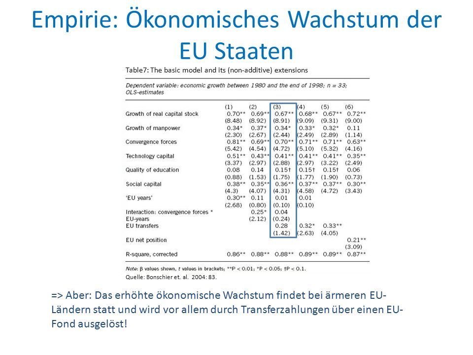 Empirie: Ökonomisches Wachstum der EU Staaten Quelle: Bonschier et. al. 2004: 83. Table7: The basic model and its (non-additive) extensions => Aber: D