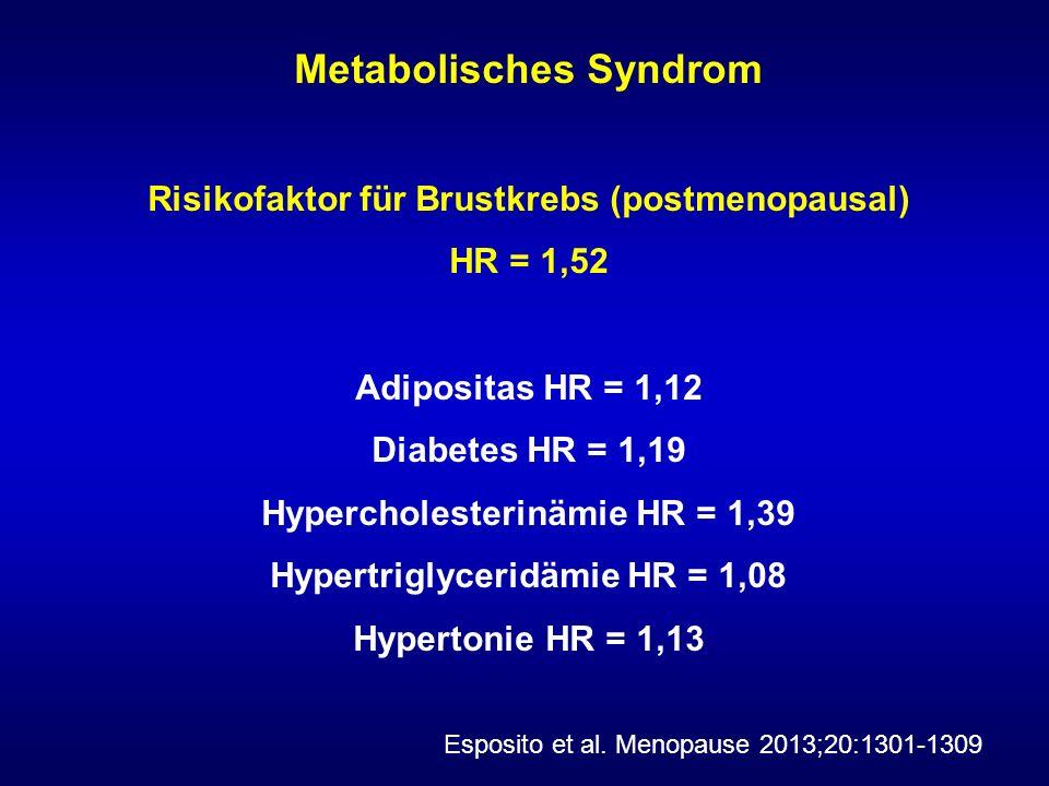 Metabolisches Syndrom Risikofaktor für Brustkrebs (postmenopausal) HR = 1,52 Adipositas HR = 1,12 Diabetes HR = 1,19 Hypercholesterinämie HR = 1,39 Hypertriglyceridämie HR = 1,08 Hypertonie HR = 1,13 Esposito et al.