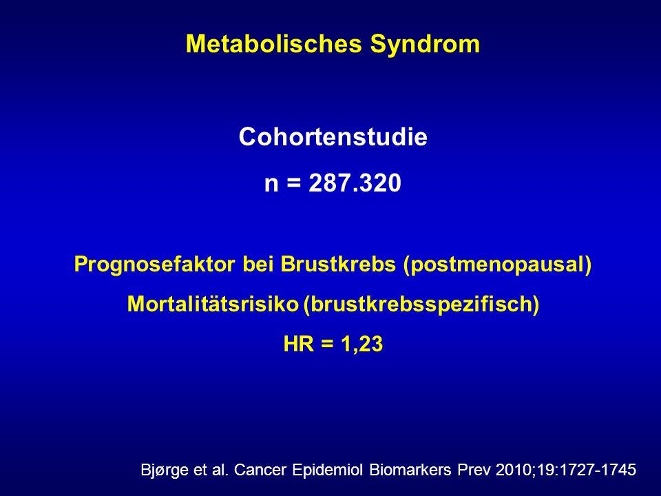Metabolisches Syndrom Cohortenstudie n = 287.320 Prognosefaktor bei Brustkrebs (postmenopausal) Mortalitätsrisiko (brustkrebsspezifisch) HR = 1,23 Bjørge et al.