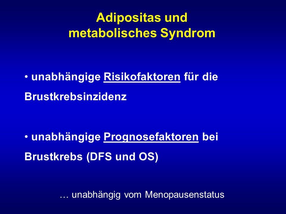 Adipositas und metabolisches Syndrom unabhängige Risikofaktoren für die Brustkrebsinzidenz unabhängige Prognosefaktoren bei Brustkrebs (DFS und OS) … unabhängig vom Menopausenstatus