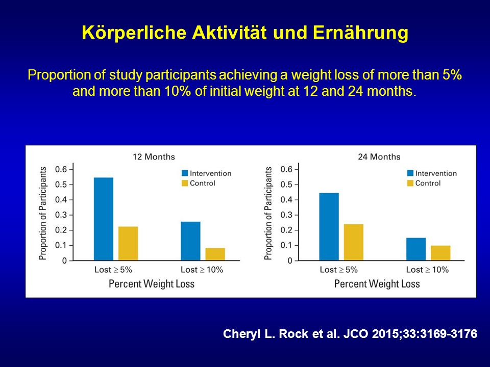 Körperliche Aktivität und Ernährung Proportion of study participants achieving a weight loss of more than 5% and more than 10% of initial weight at 12