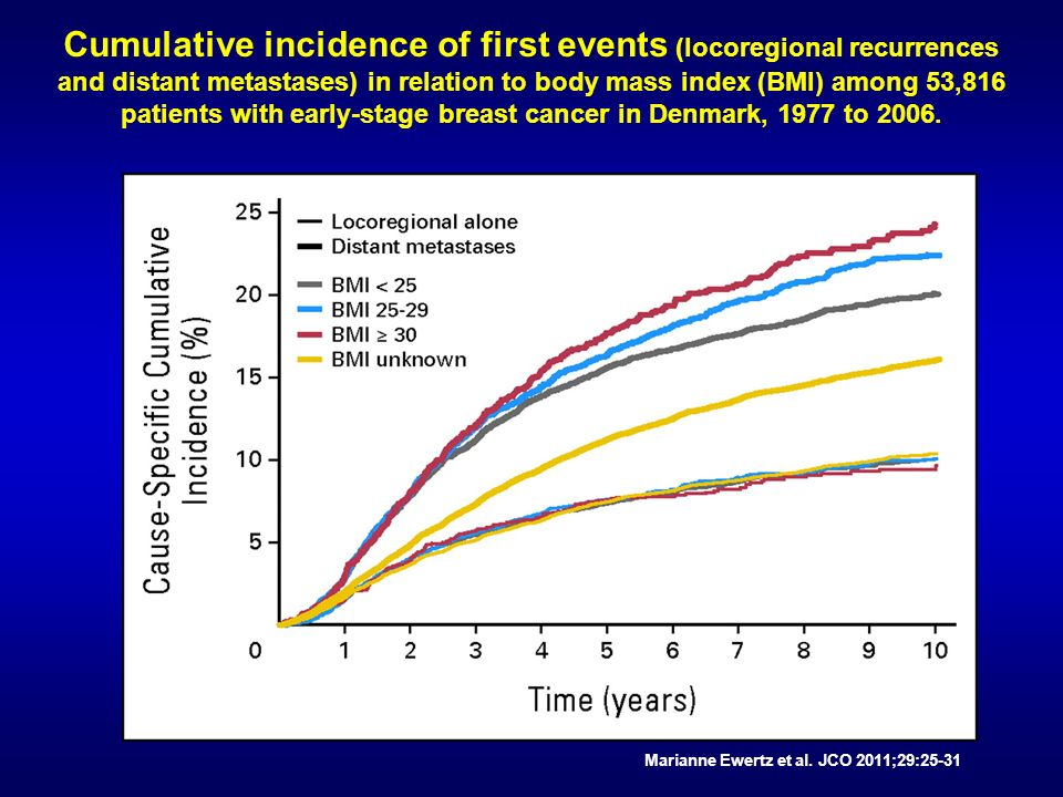 Cumulative incidence of first events (locoregional recurrences and distant metastases) in relation to body mass index (BMI) among 53,816 patients with