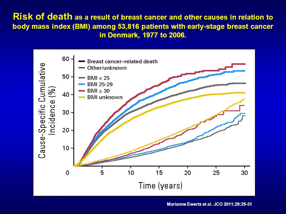 Risk of death as a result of breast cancer and other causes in relation to body mass index (BMI) among 53,816 patients with early-stage breast cancer