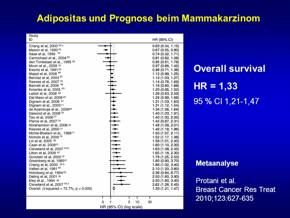 BMC Cancer 2014 Mar 10;14:170.