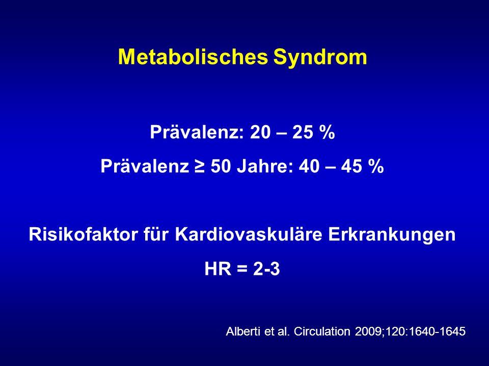 Metabolisches Syndrom Prävalenz: 20 – 25 % Prävalenz ≥ 50 Jahre: 40 – 45 % Risikofaktor für Kardiovaskuläre Erkrankungen HR = 2-3 Alberti et al. Circu