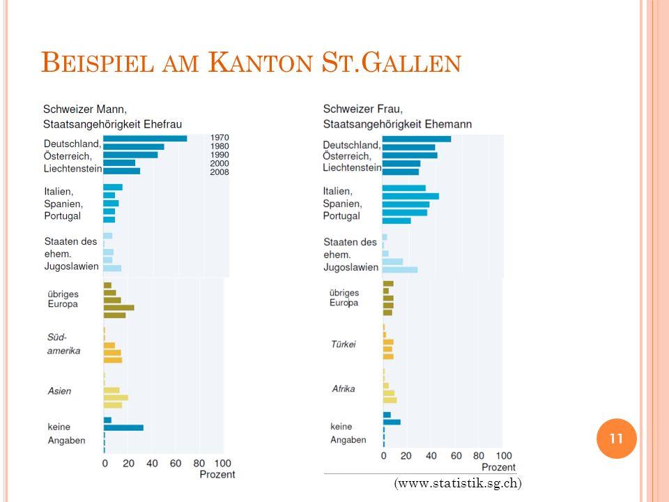 B EISPIEL AM K ANTON S T.G ALLEN 11 (www.statistik.sg.ch)