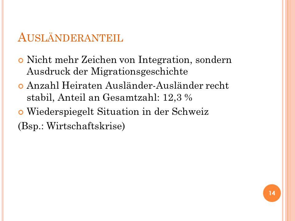 A USLÄNDERANTEIL Nicht mehr Zeichen von Integration, sondern Ausdruck der Migrationsgeschichte Anzahl Heiraten Ausländer-Ausländer recht stabil, Antei